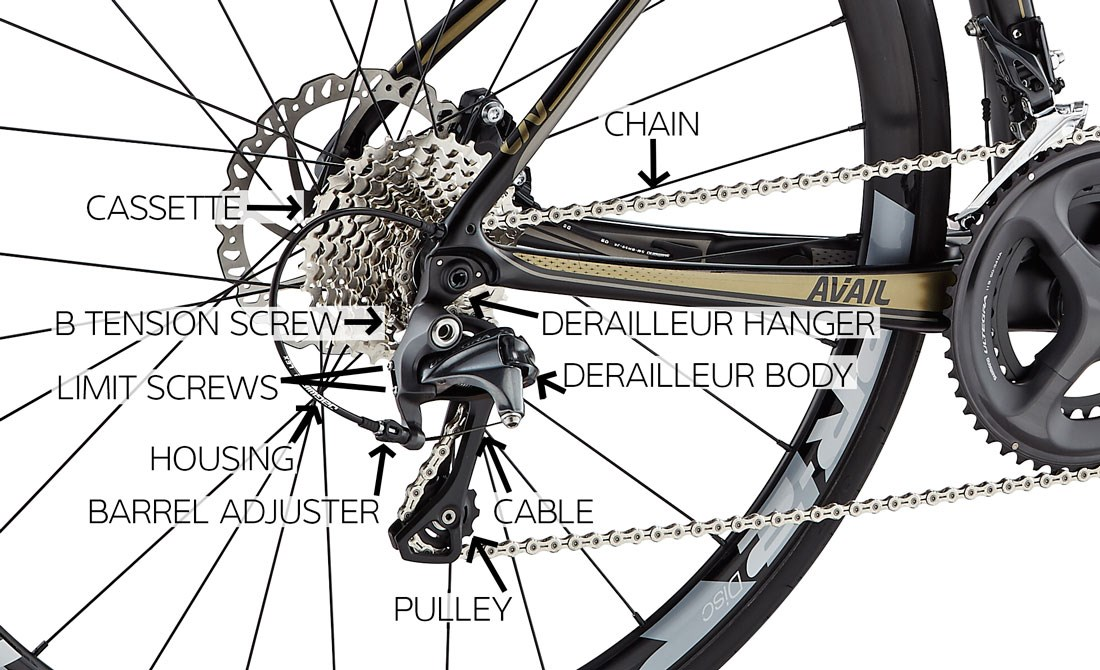 Ebike Gear System Options Manchester Ebike Blog